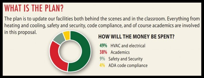 How will the money be spent? 49% HVAC and electrical, 38% Academics, 9% Safety and Security, 4% ADA code compliance
